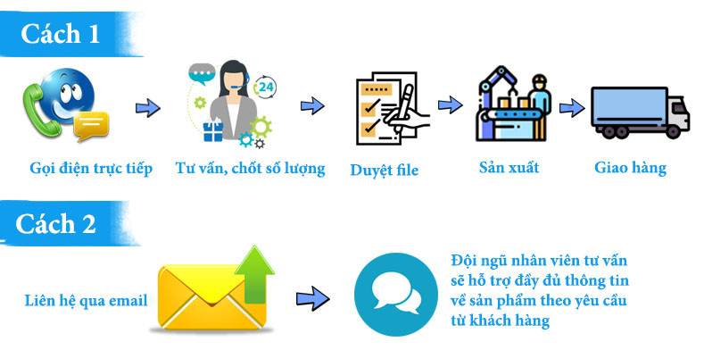 Quy trình đặt hàng nhanh chóng tại Minh Hoàng